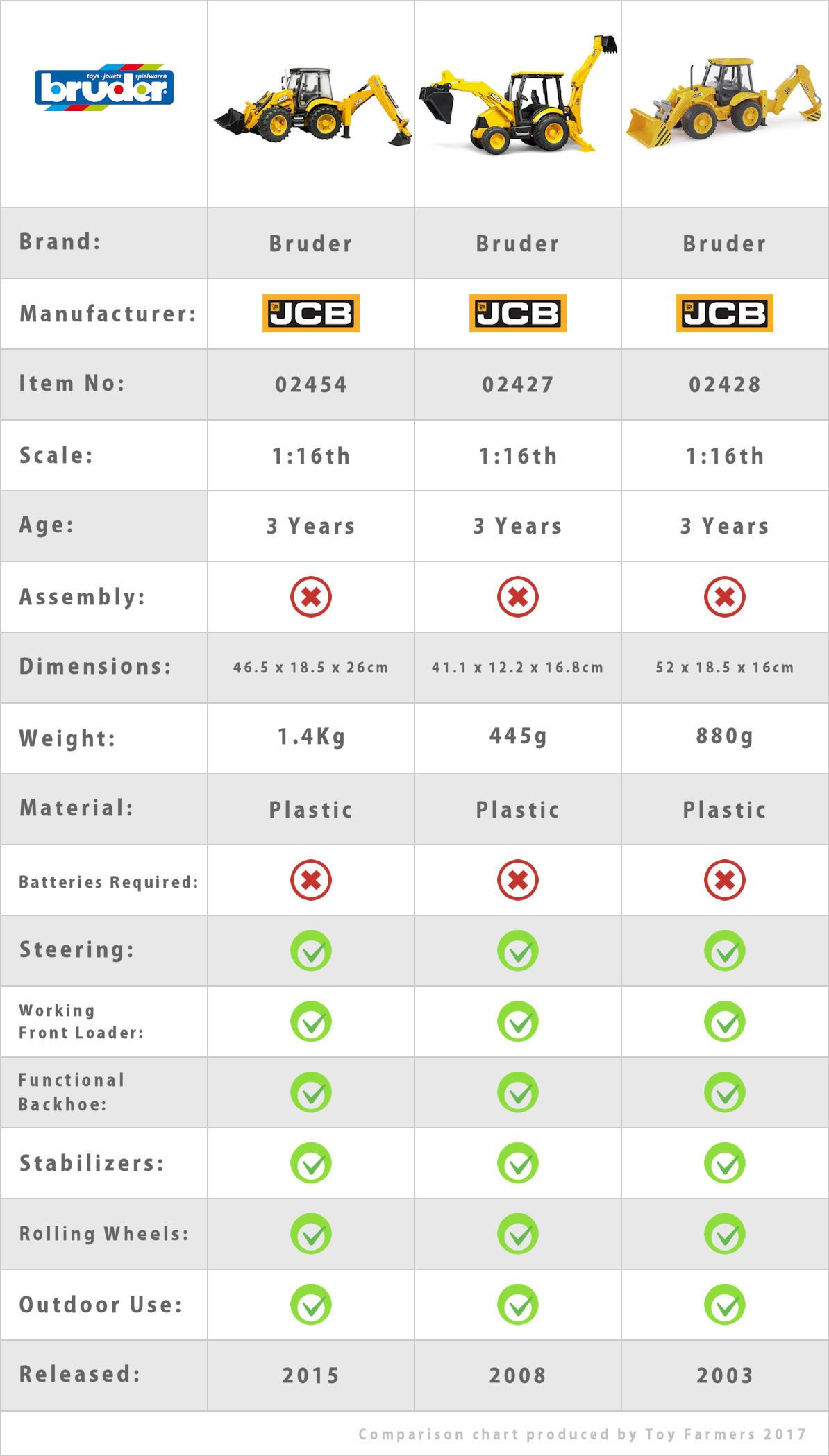 Bruder backhoes comparison chart graphic